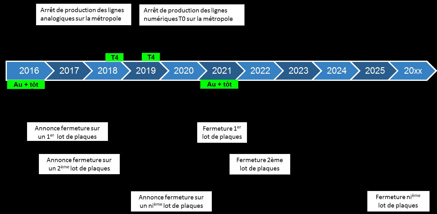 Planning arrêt du RTC 2018